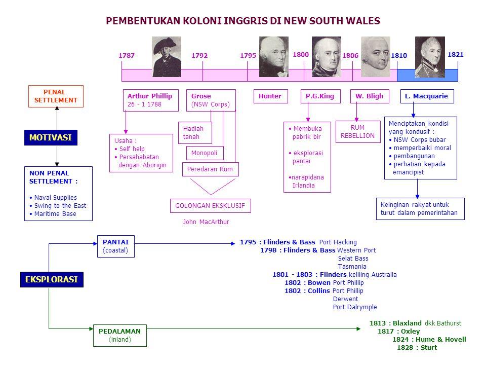 PEMBENTUKAN KOLONI INGGRIS DI NEW SOUTH WALES