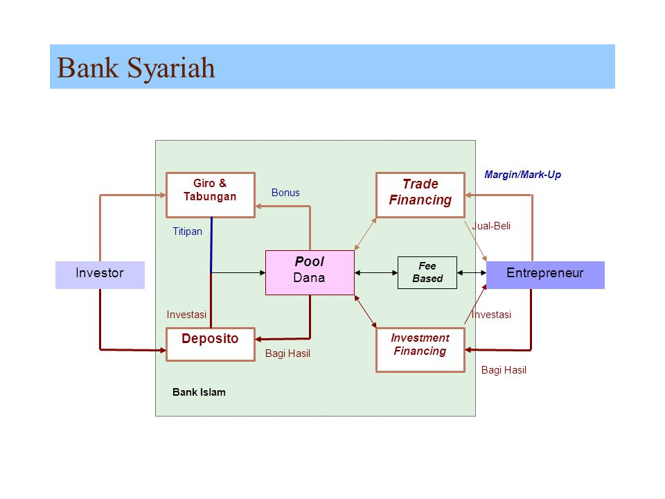 Bank Syariah Deposito Pool Dana Trade Financing Investor Entrepreneur