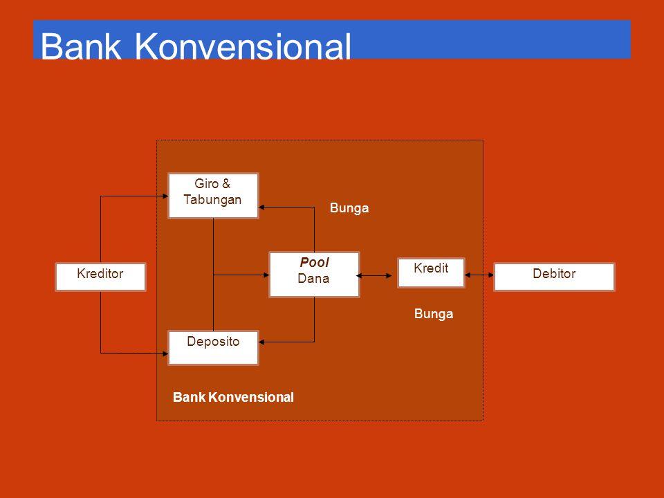 Bank Konvensional Giro & Tabungan Deposito Pool Dana Bunga
