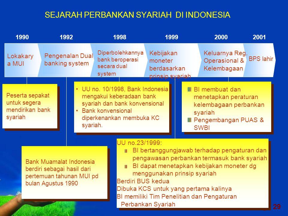 SEJARAH PERBANKAN SYARIAH DI INDONESIA