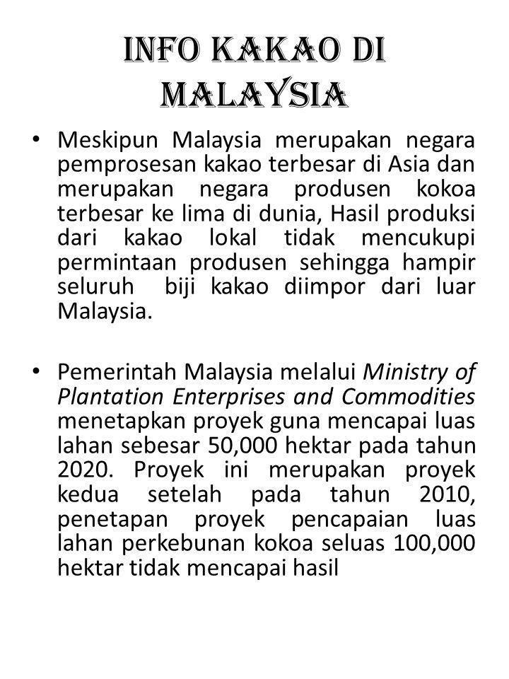 INFO KAKAO di malaysia