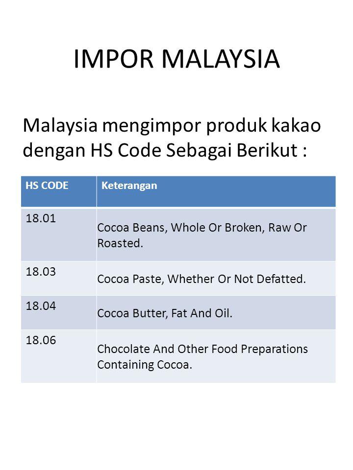 IMPOR MALAYSIA Malaysia mengimpor produk kakao dengan HS Code Sebagai Berikut : HS CODE. Keterangan.