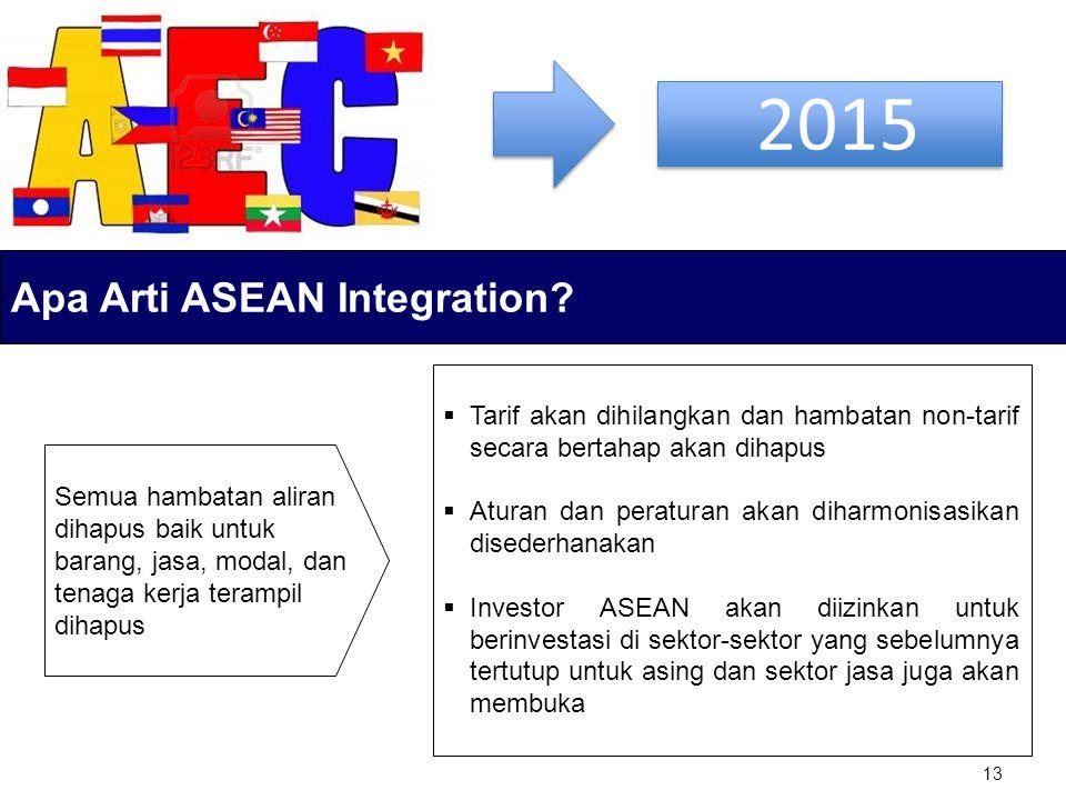 2015 Apa Arti ASEAN Integration