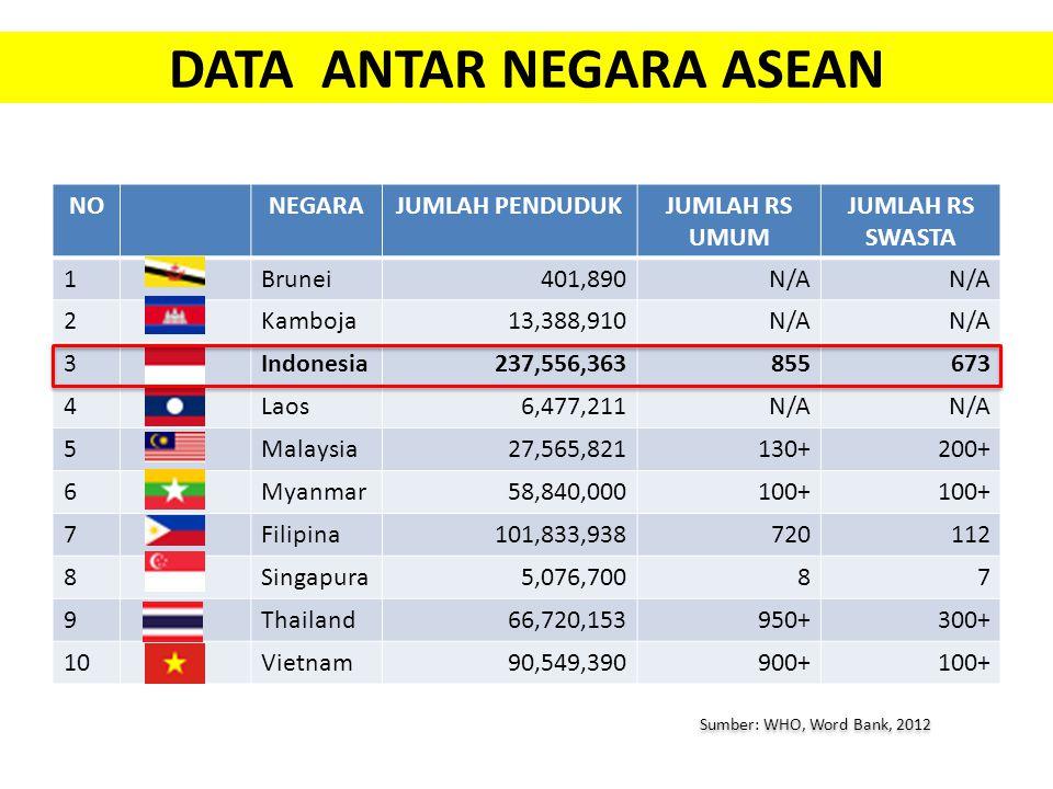 DATA ANTAR NEGARA ASEAN