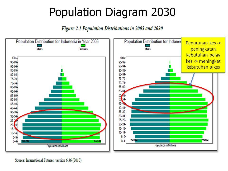 Population Diagram 2030 Penurunan kes -> peningkatan kebutuhan pelay kes -> meningkat kebutuhan alkes.