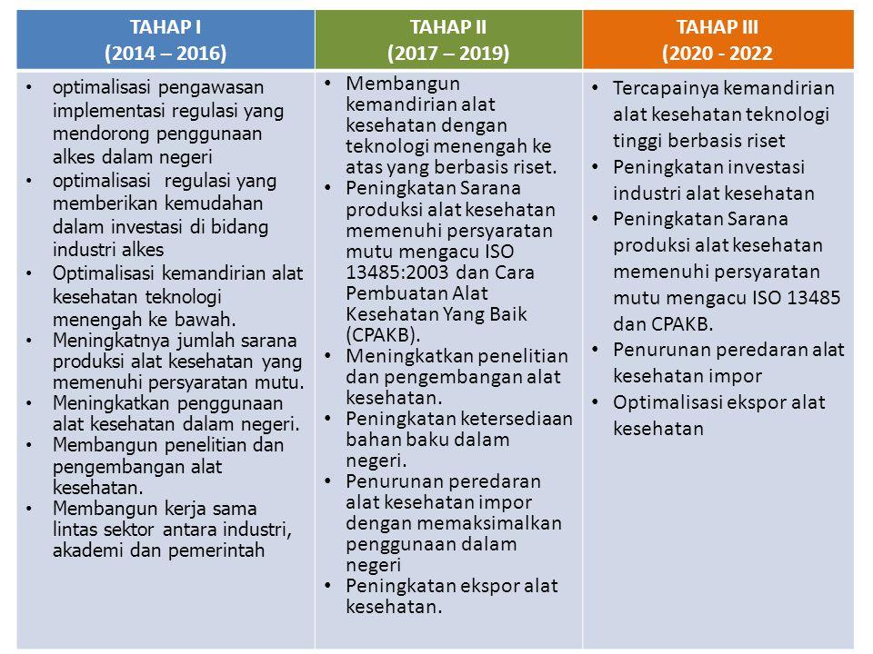 TAHAP I (2014 – 2016) TAHAP II (2017 – 2019) TAHAP III (2020 - 2022