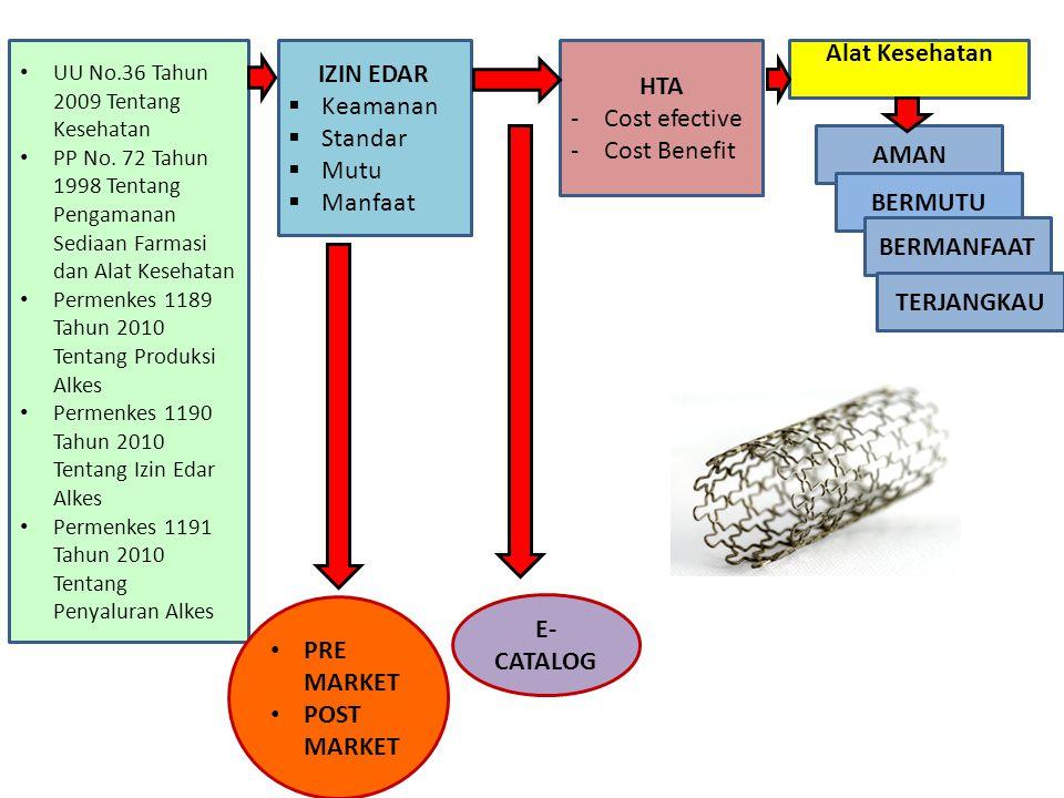 Alat Kesehatan IZIN EDAR HTA Keamanan Cost efective Standar