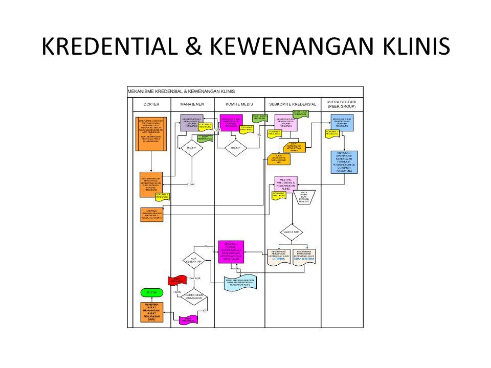 KREDENTIAL & KEWENANGAN KLINIS