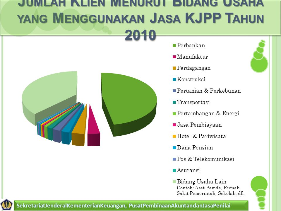 Jumlah Klien Menurut Bidang Usaha yang Menggunakan Jasa KJPP Tahun 2010