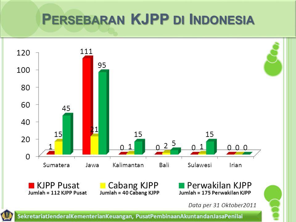 Persebaran KJPP di Indonesia