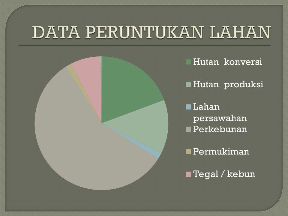 DATA PERUNTUKAN LAHAN