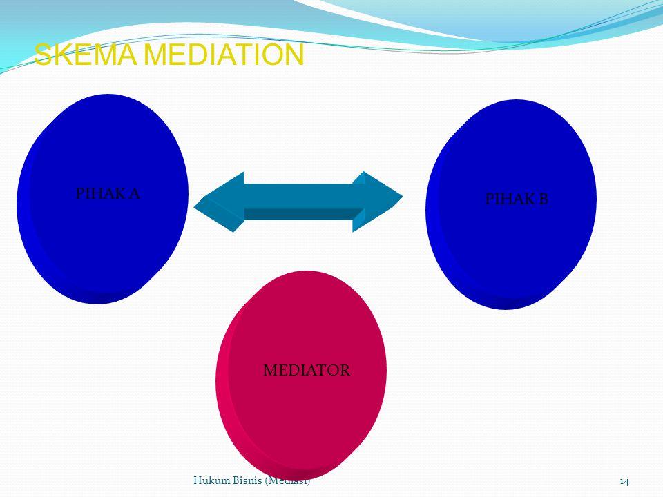 SKEMA MEDIATION PIHAK A PIHAK B MEDIATOR Hukum Bisnis (Mediasi)