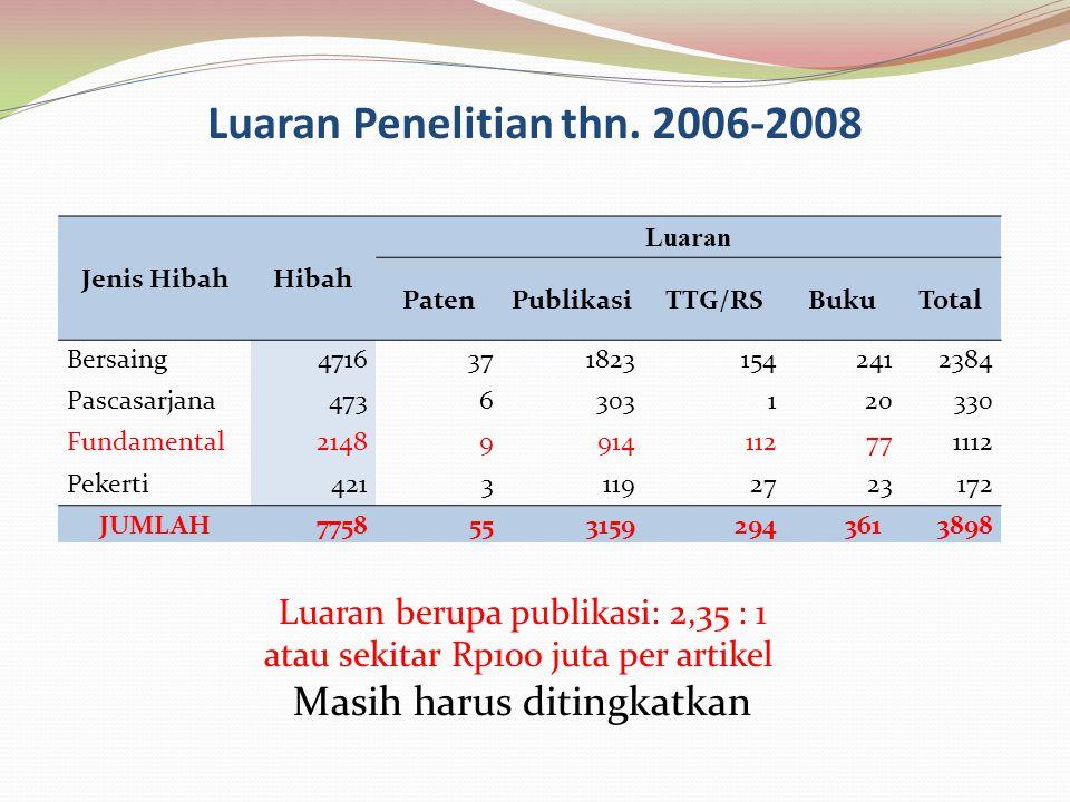 Luaran Penelitian thn. 2006-2008