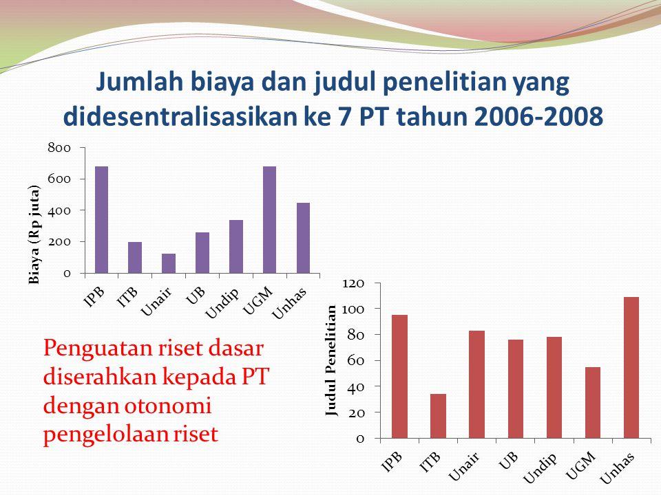 Jumlah biaya dan judul penelitian yang didesentralisasikan ke 7 PT tahun 2006-2008