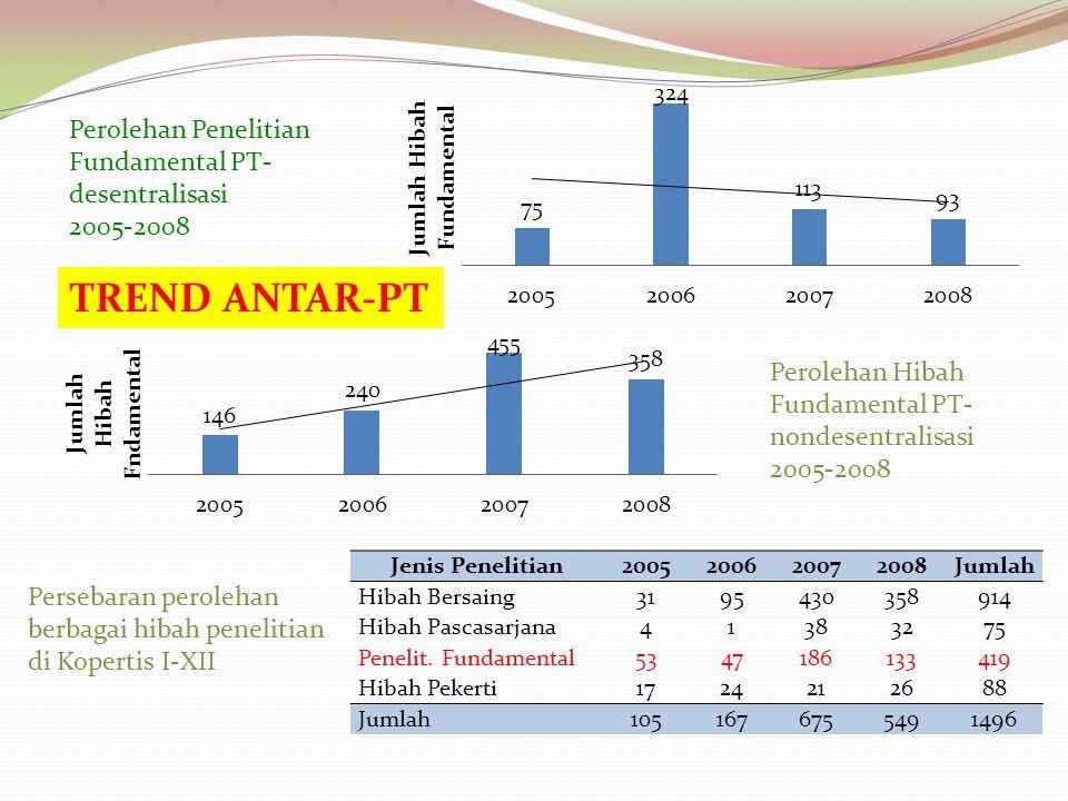 TREND ANTAR-PT Perolehan Penelitian Fundamental PT-desentralisasi