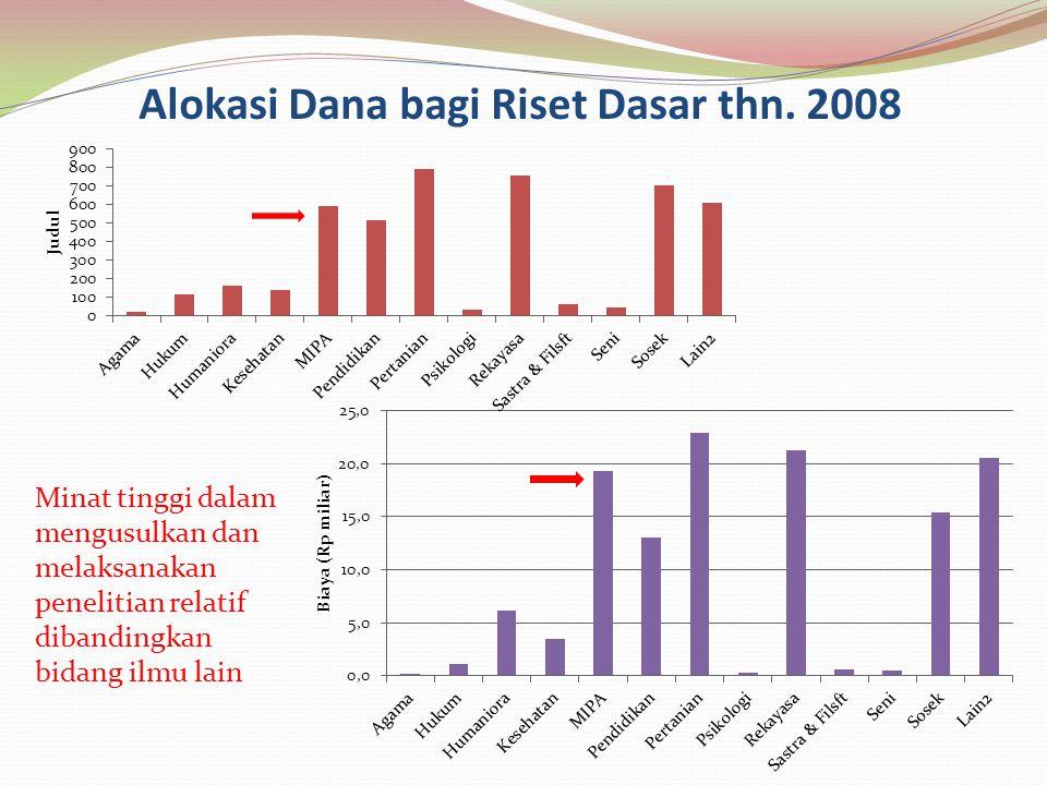 Alokasi Dana bagi Riset Dasar thn. 2008