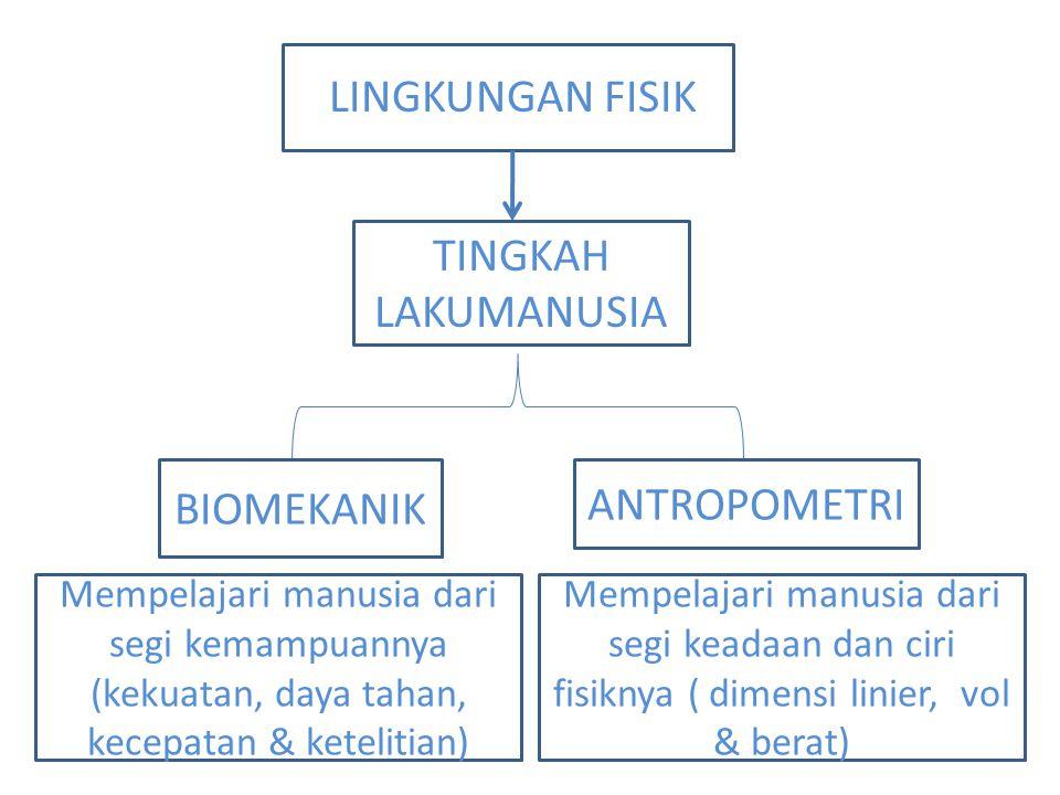 LINGKUNGAN FISIK TINGKAH LAKUMANUSIA BIOMEKANIK ANTROPOMETRI