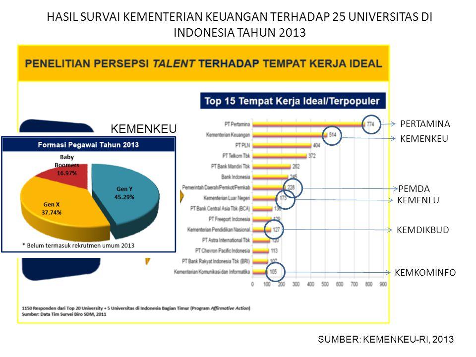 HASIL SURVAI KEMENTERIAN KEUANGAN TERHADAP 25 UNIVERSITAS DI INDONESIA TAHUN 2013