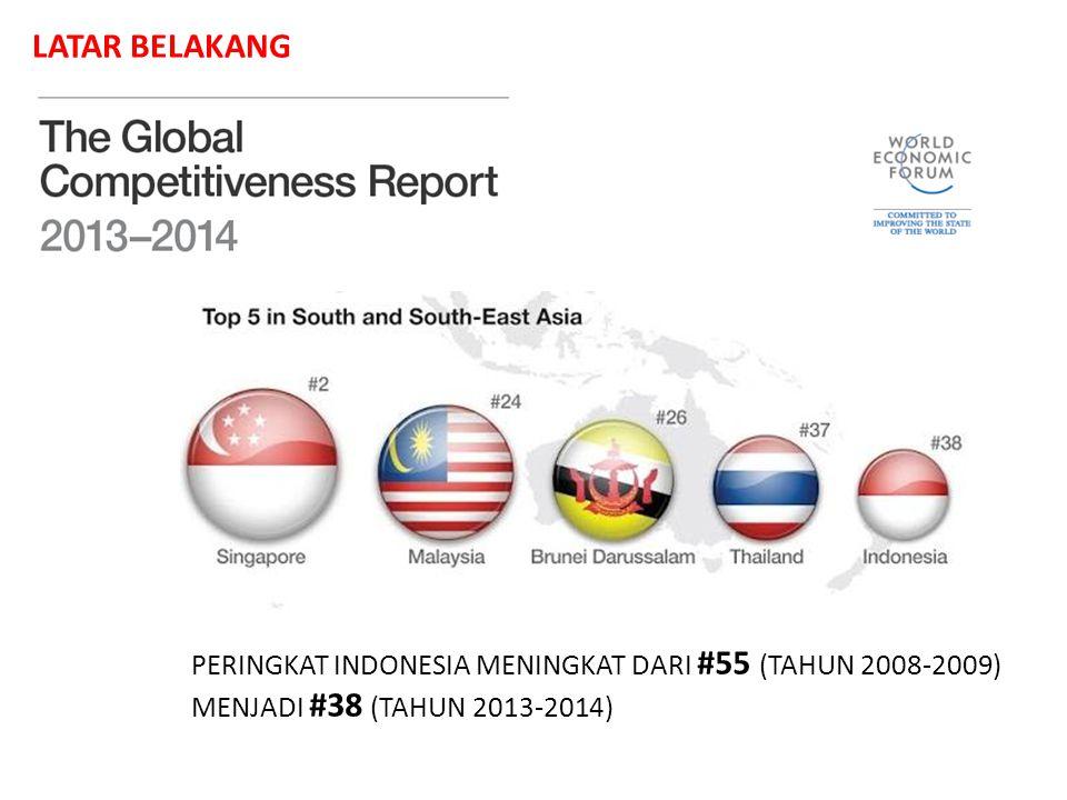 LATAR BELAKANG PERINGKAT INDONESIA MENINGKAT DARI #55 (TAHUN 2008-2009) MENJADI #38 (TAHUN 2013-2014)