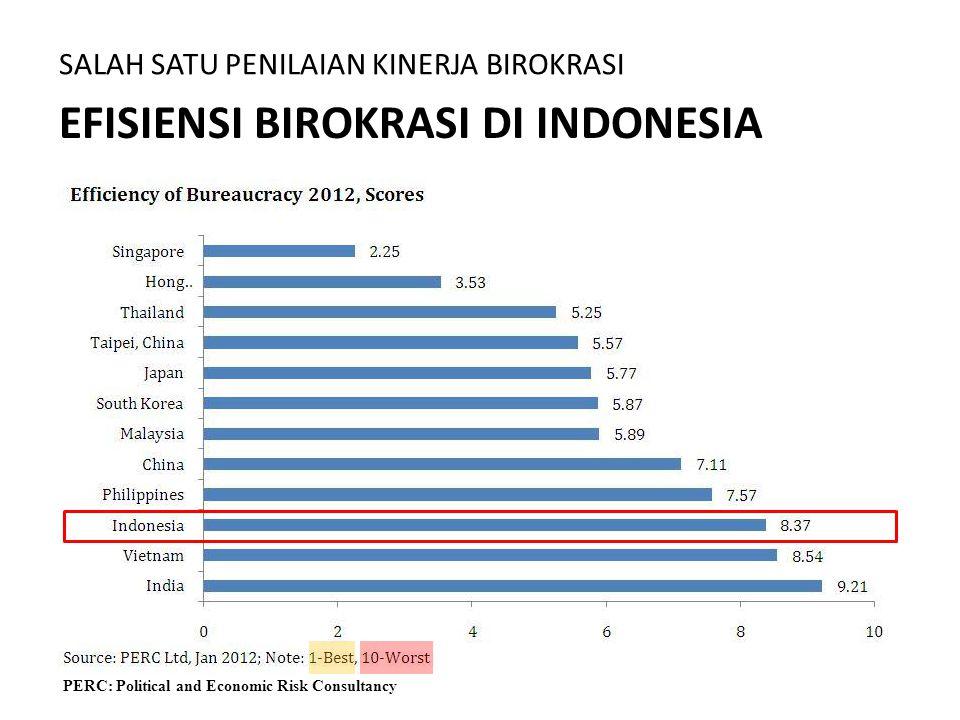 EFISIENSI BIROKRASI DI INDONESIA