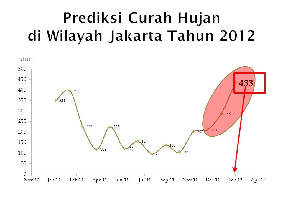 Prediksi Curah Hujan di Wilayah Jakarta Tahun 2012