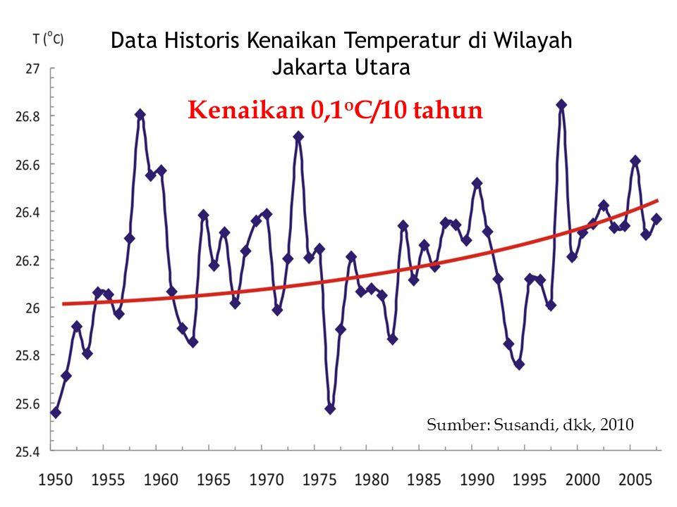 Data Historis Kenaikan Temperatur di Wilayah Jakarta Utara