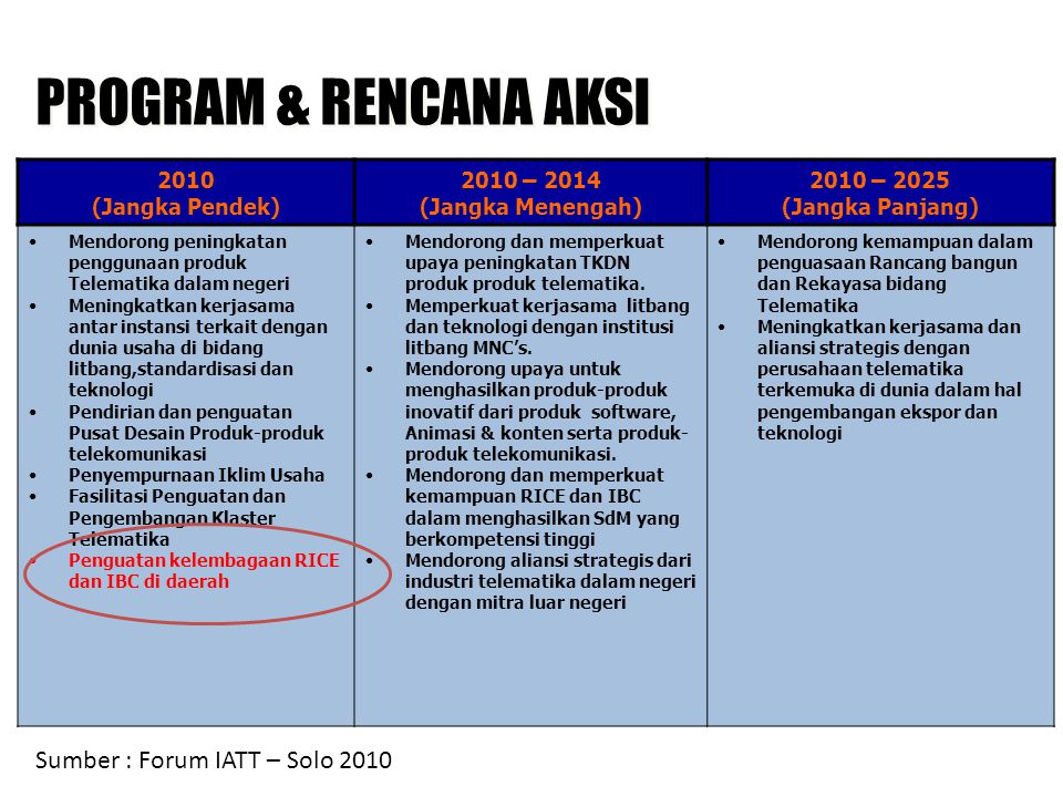 PROGRAM & RENCANA AKSI Sumber : Forum IATT – Solo 2010 2010