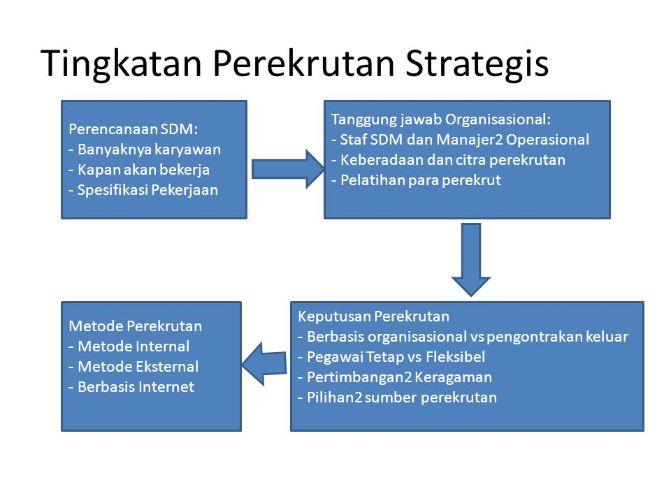 Tingkatan Perekrutan Strategis