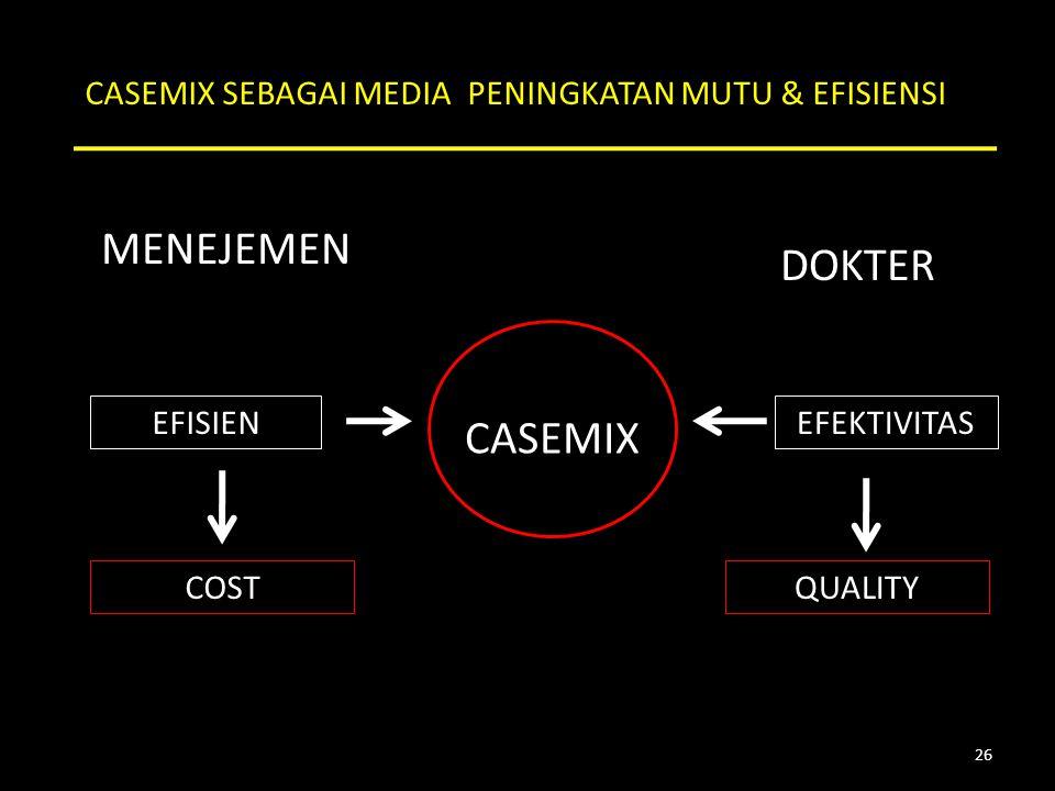 CASEMIX SEBAGAI MEDIA PENINGKATAN MUTU & EFISIENSI