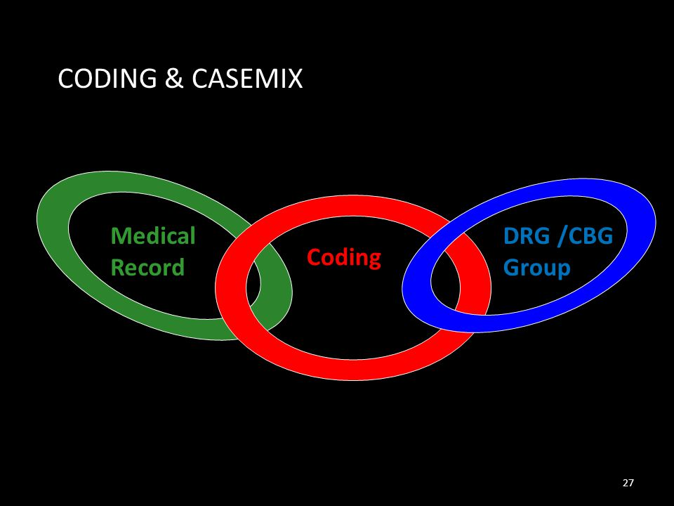 CODING & CASEMIX Medical Record DRG /CBG Group Coding