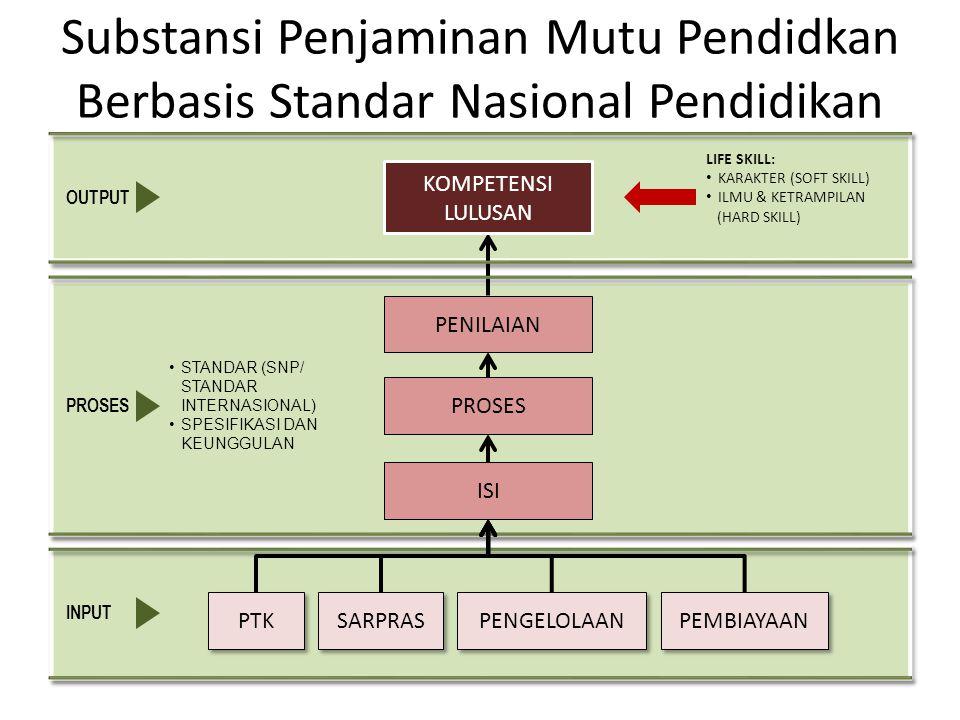 Substansi Penjaminan Mutu Pendidkan Berbasis Standar Nasional Pendidikan