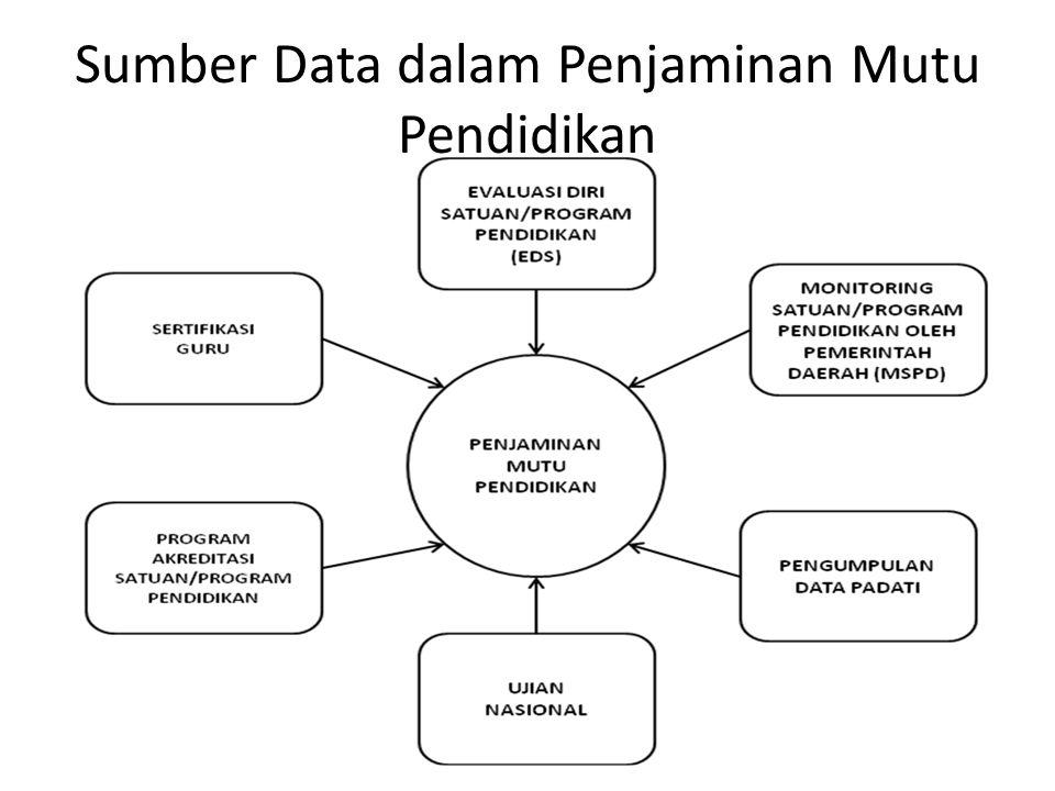 Sumber Data dalam Penjaminan Mutu Pendidikan