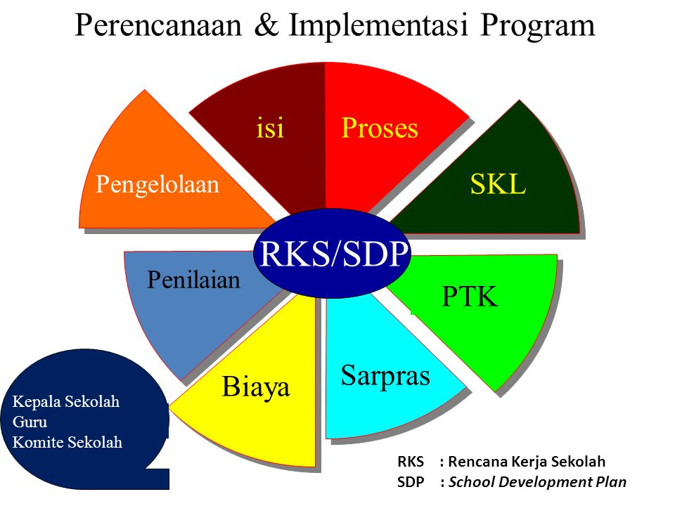 Perencanaan & Implementasi Program