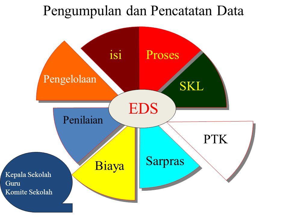 Pengumpulan dan Pencatatan Data