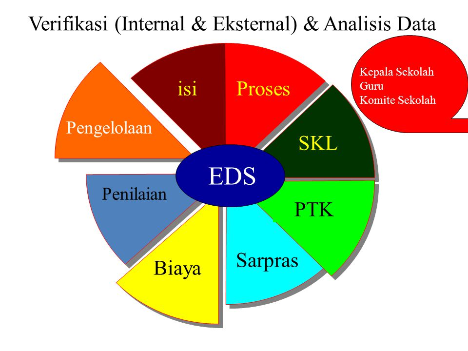 Verifikasi (Internal & Eksternal) & Analisis Data