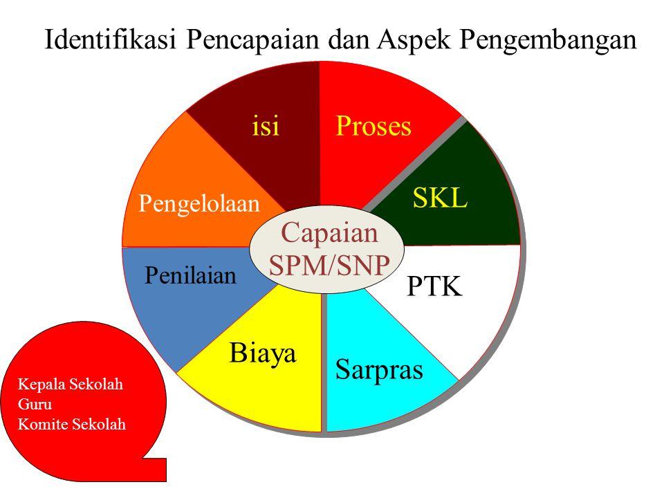 Identifikasi Pencapaian dan Aspek Pengembangan