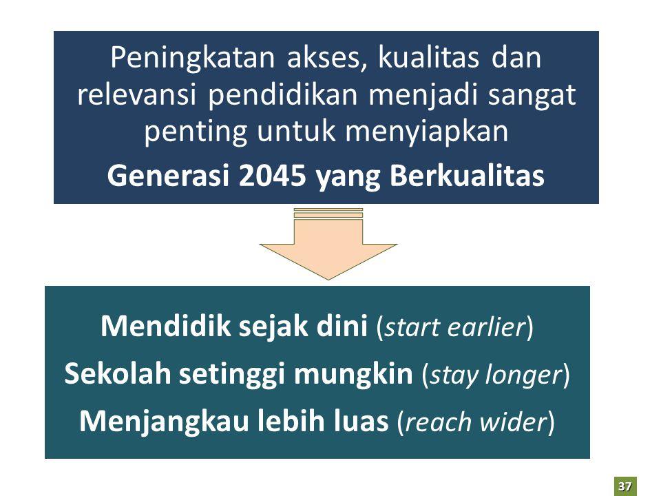 Peningkatan akses, kualitas dan relevansi pendidikan menjadi sangat penting untuk menyiapkan Generasi 2045 yang Berkualitas