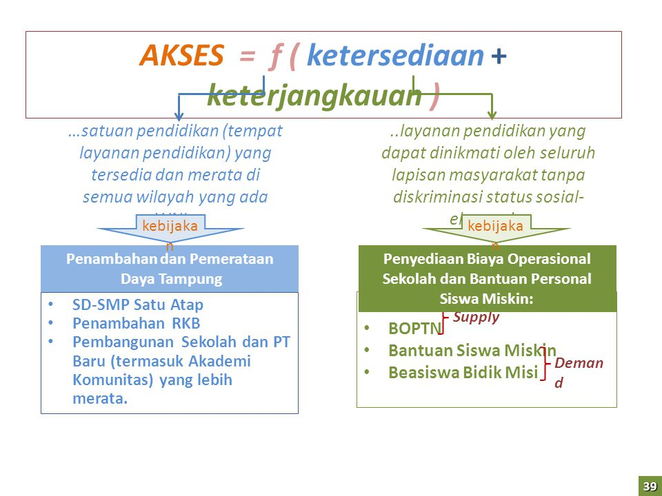 AKSES = f ( ketersediaan + keterjangkauan ) Penambahan dan Pemerataan