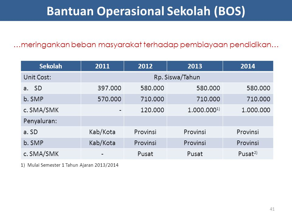 Bantuan Operasional Sekolah (BOS)