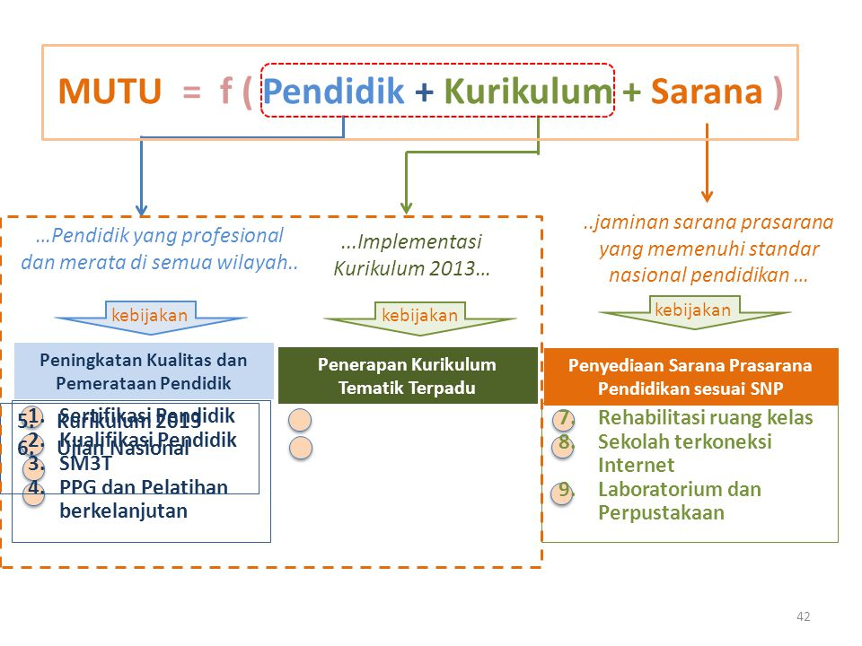 MUTU = f ( Pendidik + Kurikulum + Sarana )