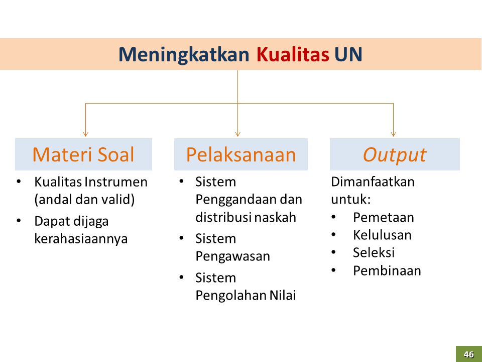 Meningkatkan Kualitas UN