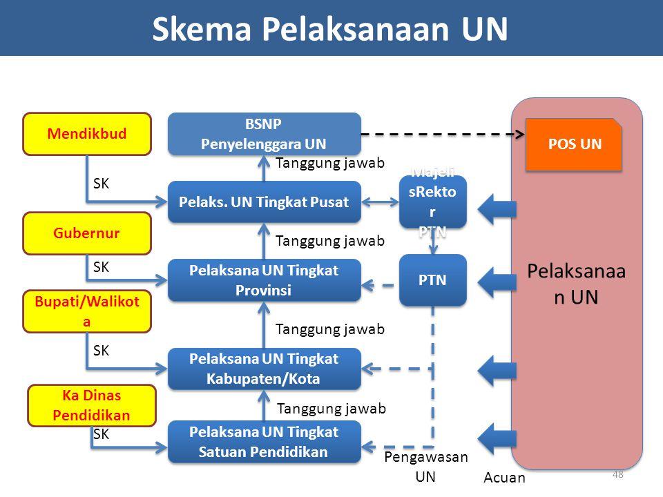 Skema Pelaksanaan UN Pelaksanaan UN BSNP Mendikbud Penyelenggara UN