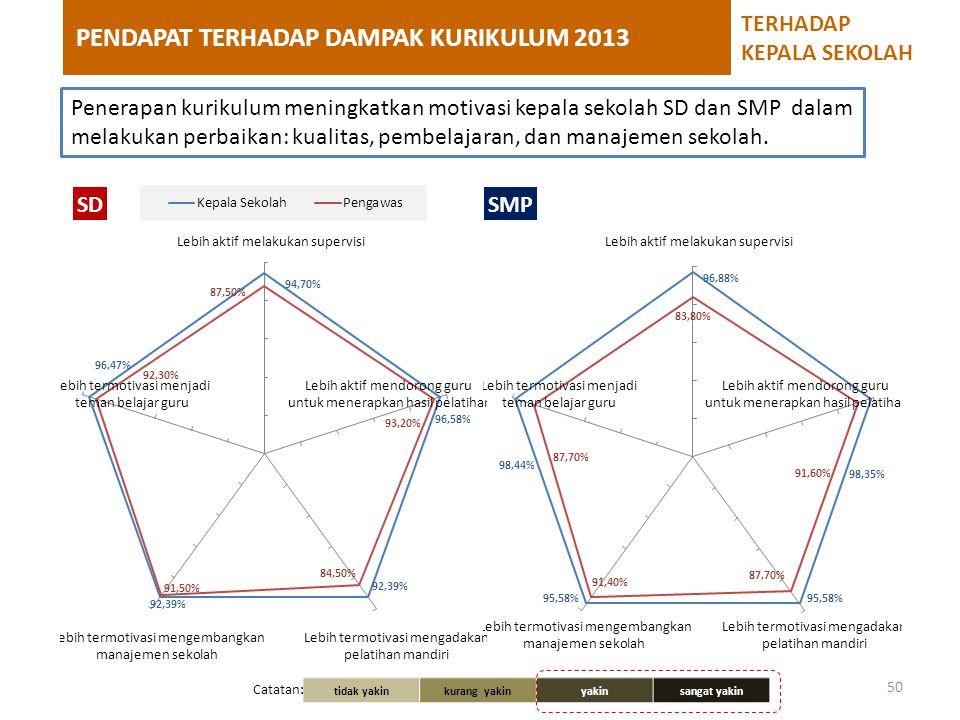 PENDAPAT TERHADAP DAMPAK KURIKULUM 2013