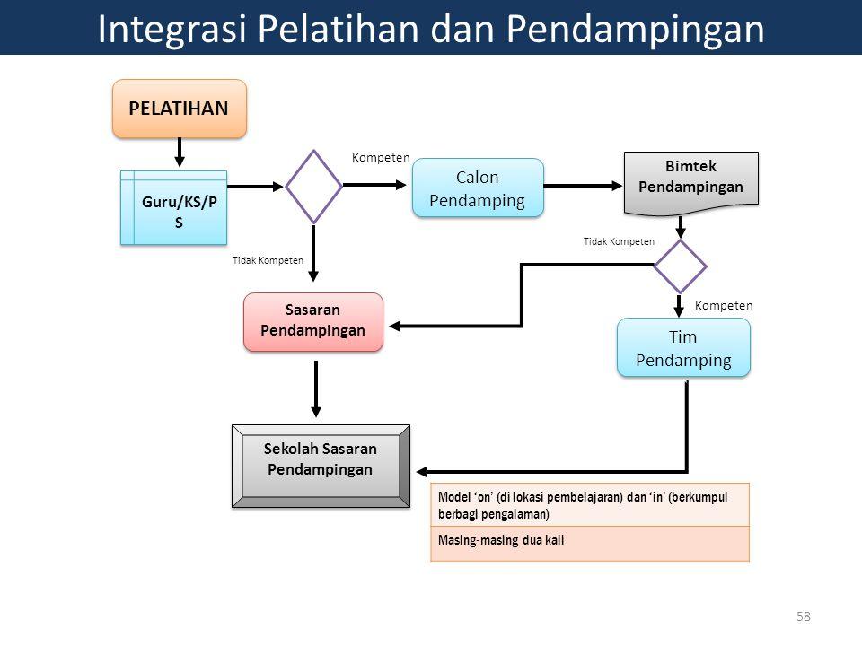Integrasi Pelatihan dan Pendampingan