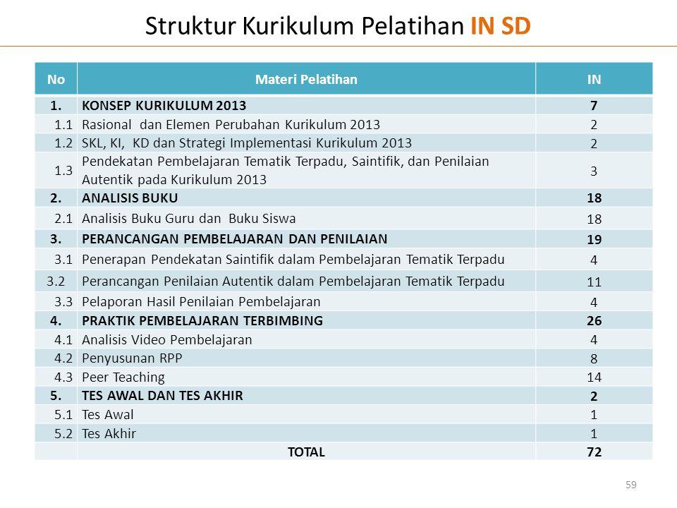 Struktur Kurikulum Pelatihan IN SD