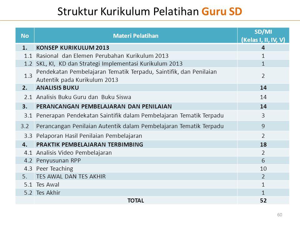 Struktur Kurikulum Pelatihan Guru SD