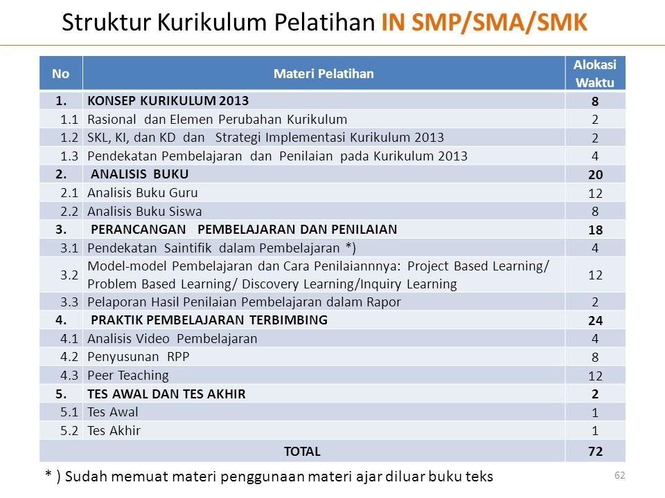 Struktur Kurikulum Pelatihan IN SMP/SMA/SMK
