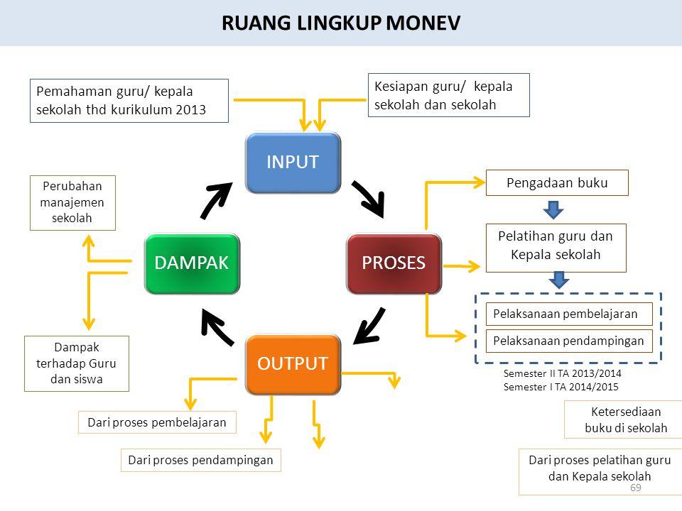 RUANG LINGKUP MONEV Kesiapan guru/ kepala sekolah dan sekolah