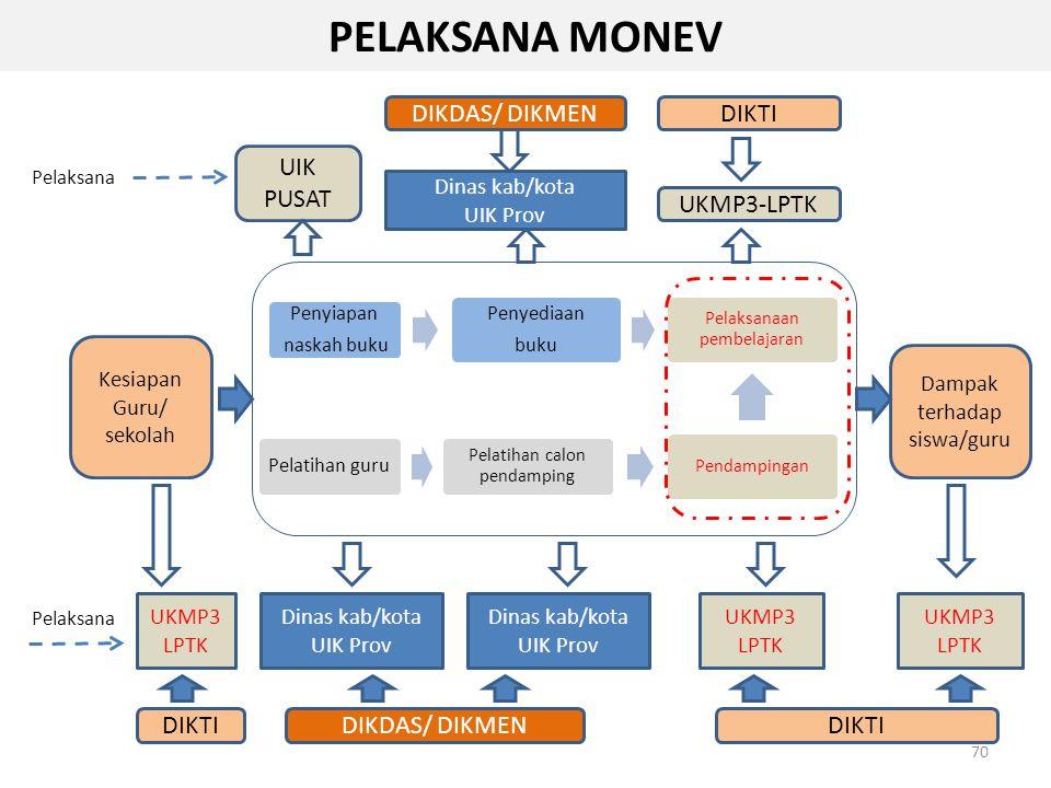 PELAKSANA MONEV DIKDAS/ DIKMEN DIKTI UIK PUSAT UKMP3-LPTK DIKTI