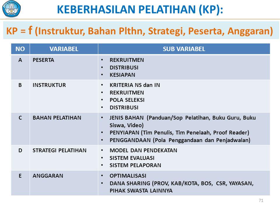 KEBERHASILAN PELATIHAN (KP):